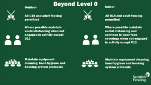 level 0 infographic from SF